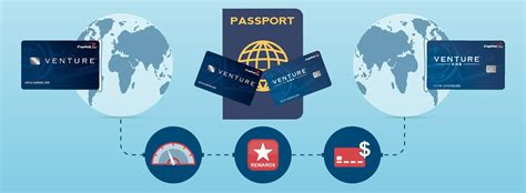 Capital One Gift Card Rewards - capital one travel rewards credit cards creditloan com 174