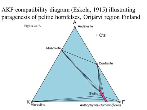 acf and akf diagrams chapter 24 stable mineral assemblages in metamorphic