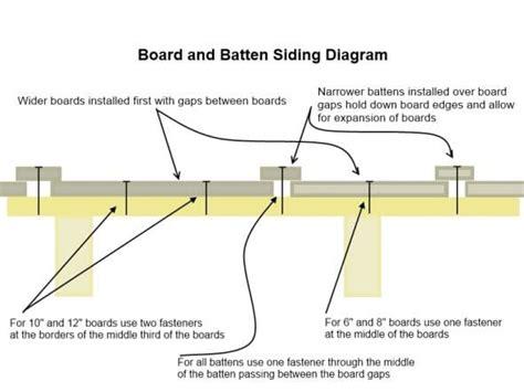 batten wiring board and batten siding