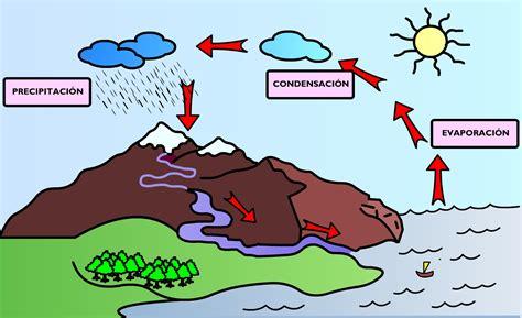 imagenes educativas wikipedia file ciclo del agua color jpg wikimedia commons