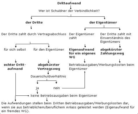 Arbeitszimmer Absetzen Student by Drittaufwand Im Steuerlexikon