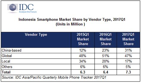 One Year Mba Idc by China Smartphone Makers Gain Ground In Indonesia Mobile
