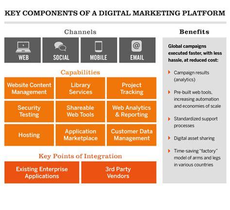global marketing plan template doing a global digital marketing caign infosys