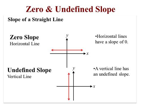 slope of a vertical line these lines look pretty different don t they ppt download