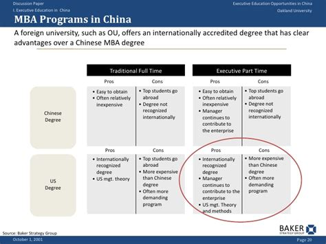 Oakland Mba Program by Executive Education Opportunities In China