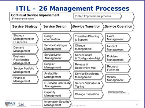 itil amp cmmi for services