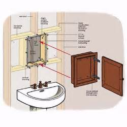 overview how to install a medicine cabinet this house