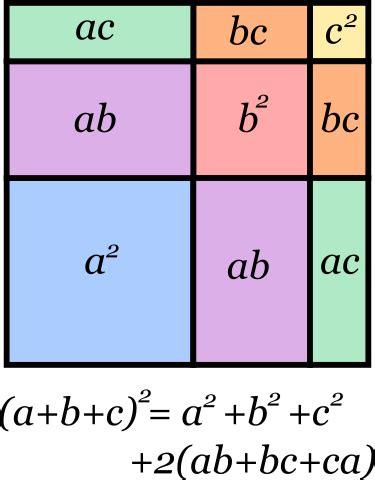 tres al cuadrado archivo trinomio al cuadrado svg wikipedia la