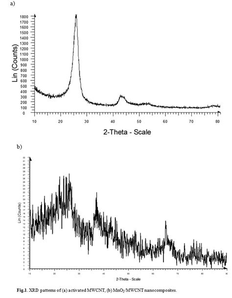 xrd pattern of activated carbon thermodynamic study of cr 3 ions removal by mno2 mwcnt