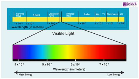 what are the colors of the visible spectrum visible light the electromagnetic spectrum color