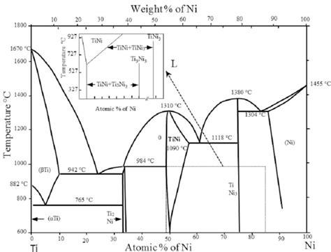 ni ti phase diagram niti phase diagram