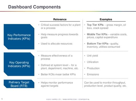 operations dashboard template and gas refinery operations dashboard