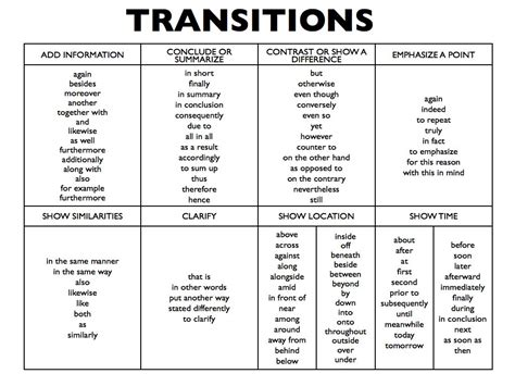 Conclusion Transitions For Essays by Essay Development 101 Happy City Place