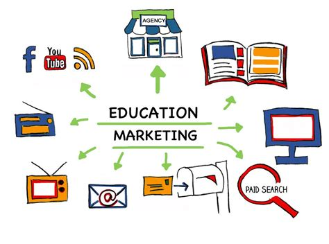 Marketing Education by Language School Marketing Essentials Levant Education
