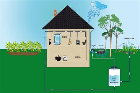 calcolo portata acque meteoriche recupero acque meteoriche normativa accogliente casa di