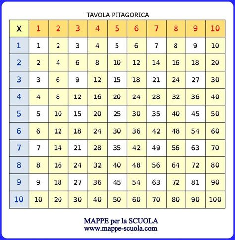 la tavola pitagorica pin tabelline e tavola pitagorica on