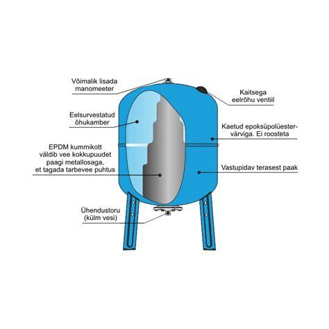 Pressure Tank Drakos Wvt 200 pressure tank 200 l aquasystem vav200 o 220 cerbos k 252 ttes 252 steemid