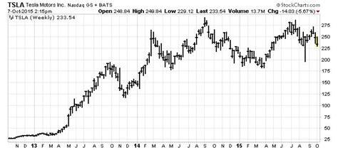 Tesla Motors Chart Tesla Motors Inc Stock Is Undervalued