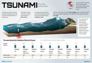 Tsunami very long gravity wave infographic