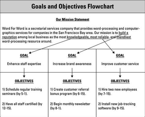 company goals and objectives template marketing plan okay i this is from the dummies