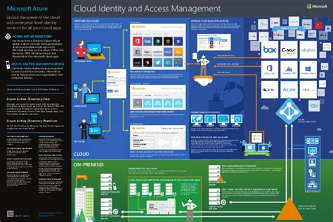 Home Blueprint Software microsoft cloud identity and access management poster atidan