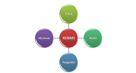 tutorialspoint in dbms relational database management system rdbms w3school