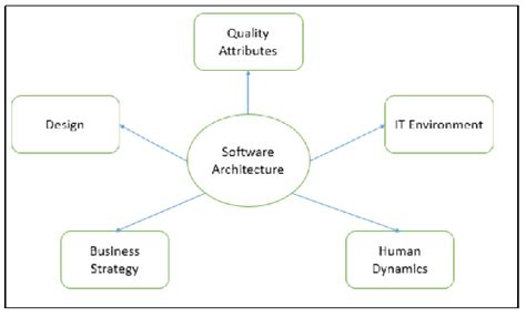 architecture software software architecture and design guide