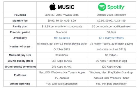 apple music vs spotify apple music or spotify side by side comparison emily