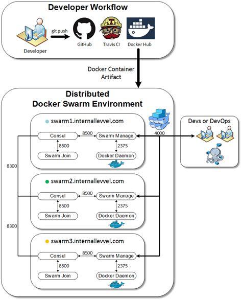 docker development workflow levvel distributed xd 1 3 in docker