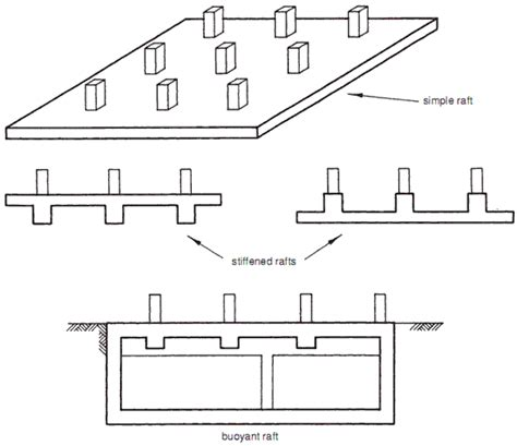 Structural Design Of Mat Foundation by Raft Foundations Typical Exles Builder S Engineer