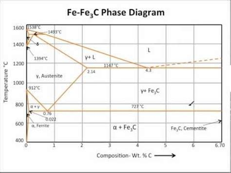 fe3c phase diagram muddiest point phase diagrams iii fe fe3c phase diagram