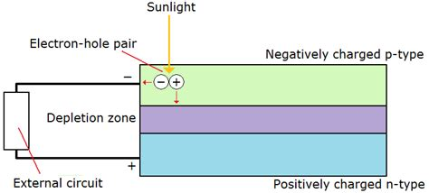 pn junction solar cell pdf hsc physics course summary from ideas to implementation dux college