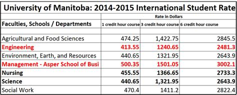 California State Mba Fees For International Students by Funding Your Tuition Studying In Canada