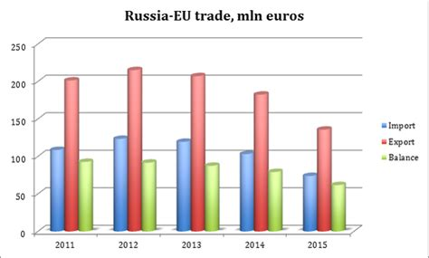 eu russia relations 1999 2015 from courtship to confrontation routledge contemporary russia and eastern europe series books russia eu economic relations assessing two years of