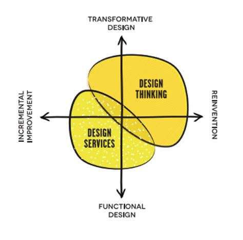 design thinking graph design thinking for strategic innovation