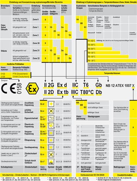 Bewerbung Englisch Einstufung Kennzeichnung Einteilung Elektrischer Explosionsgesch 252 Tzter Betriebsmittel Nach Atex 94 9 Eg