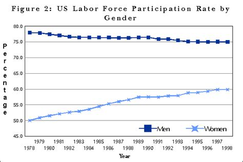 What Is The Employment Rate Of Earl G Mba Graduates by Figure 2 Us Labor Participation Rate By Gender