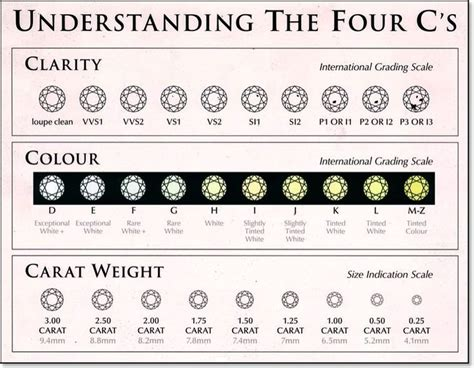 color cut clarity chart engagement rings for every budget wedmegood