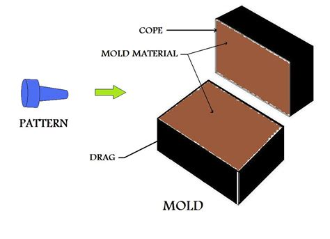 Different Pattern Materials In Casting | different metal casting processes used in the manufacture
