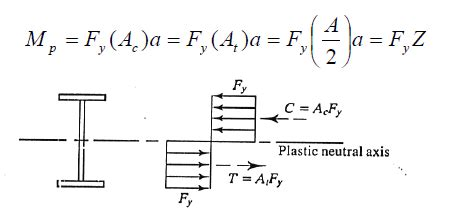 plastic section modulus z plastic section modulus related keywords z plastic
