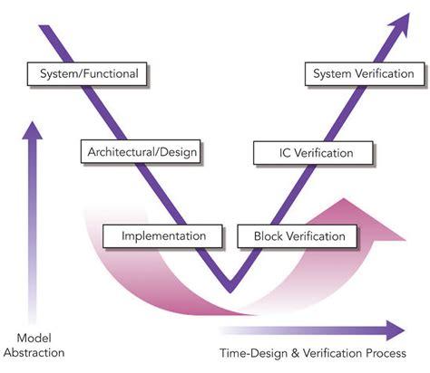 layout versus schematic verification stories of an ams verification dude model shmodel