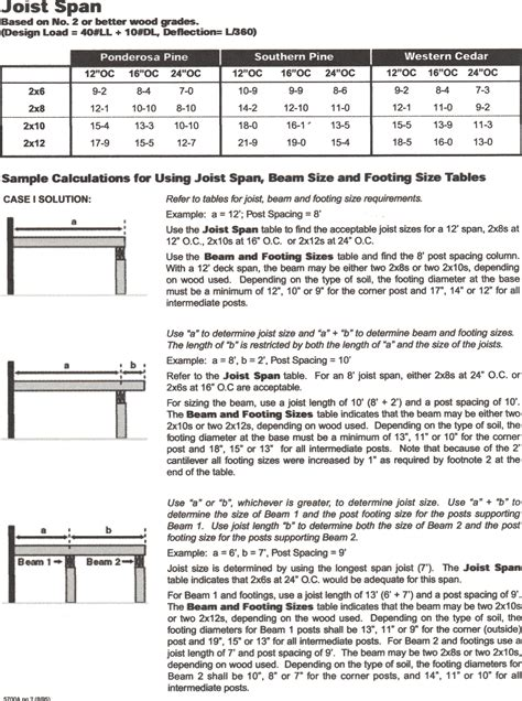deck floor joist span tables pictures to pin on