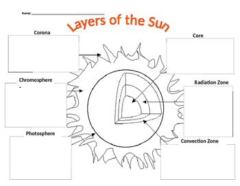 sun diagram coloring page layers of the sun worksheet geersc