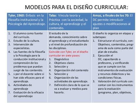 Modelos Curriculares En Educacion Modelos Dise 241 Ocurricular Taba Act 1 Nivel 5 Mod 2