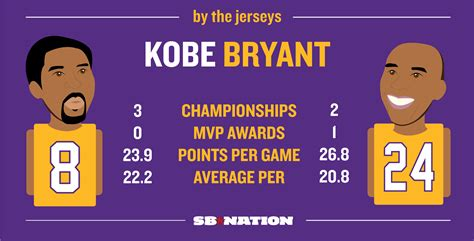lakers retire   kobe bryants jerseys latf usa