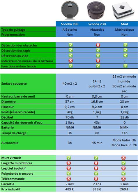 aspirateur laveur comparatif 6200 comparatif robot laveur et nettoyeur de sol braava 320