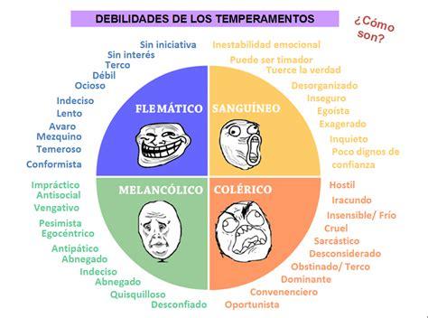 tabla de los temperamentos aprendices de teor 237 as caracter 237 sticas de los temperamentos