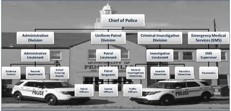 National Guard Requirements Criminal Record Organizational Chart Penn Department