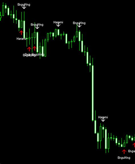 candlestick pattern game quest candlestick pattern indicator v2 0 1 download