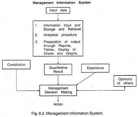 mis thesis topics what is management information system essay describe